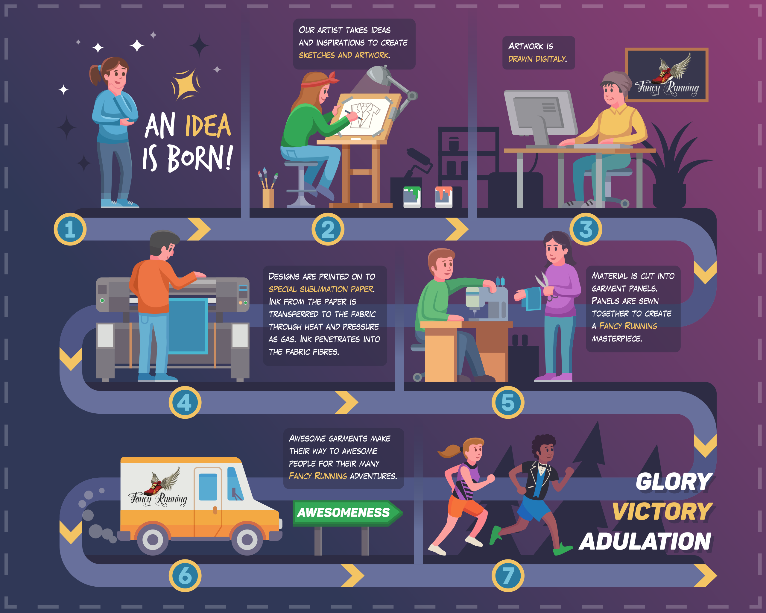 ideation infographic design