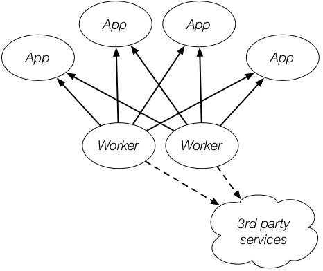 Our one-queue-per-app model