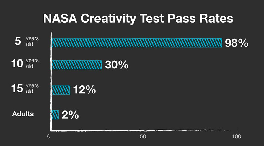 nasa creativity test pass rates