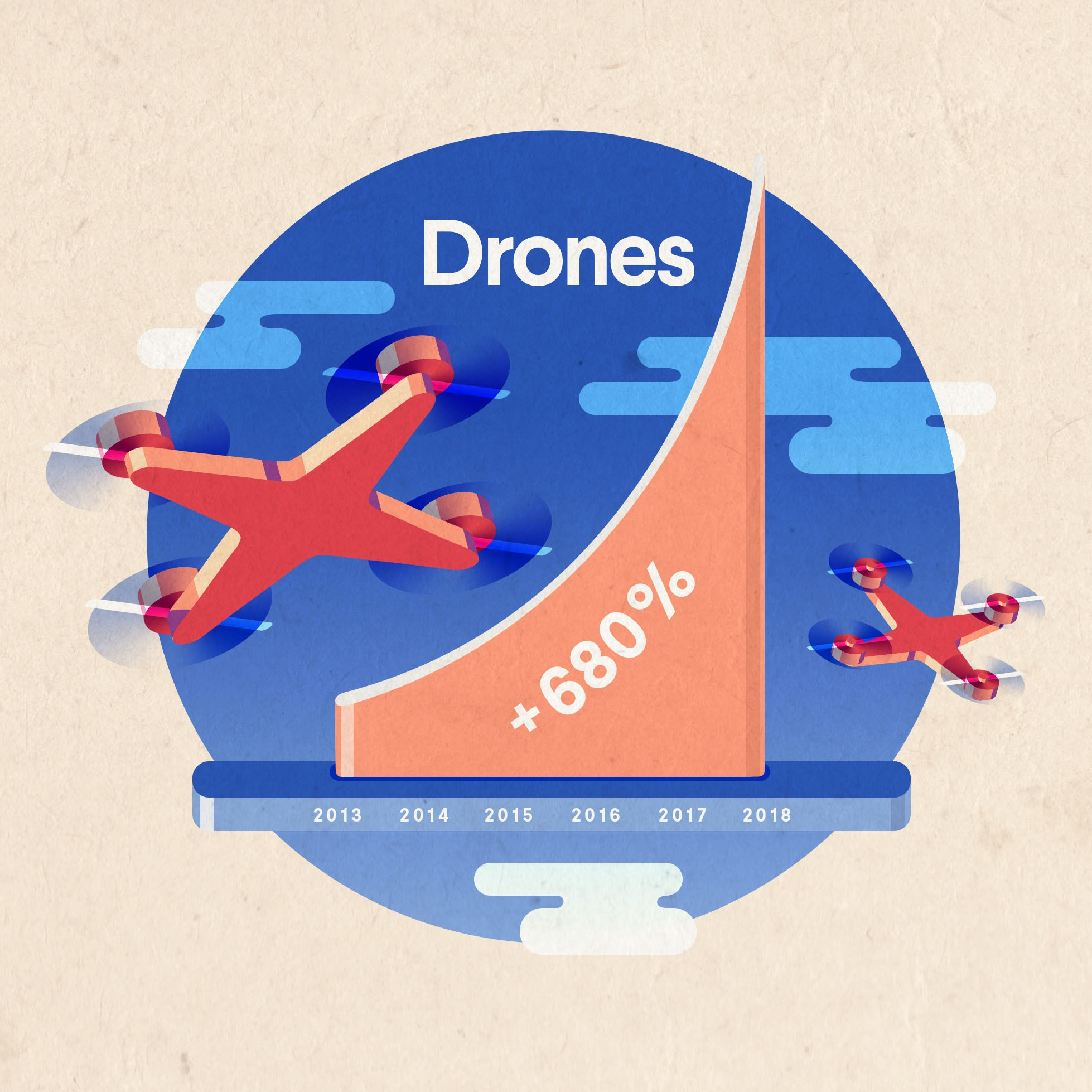 drone industry growth from 2013 to 2018