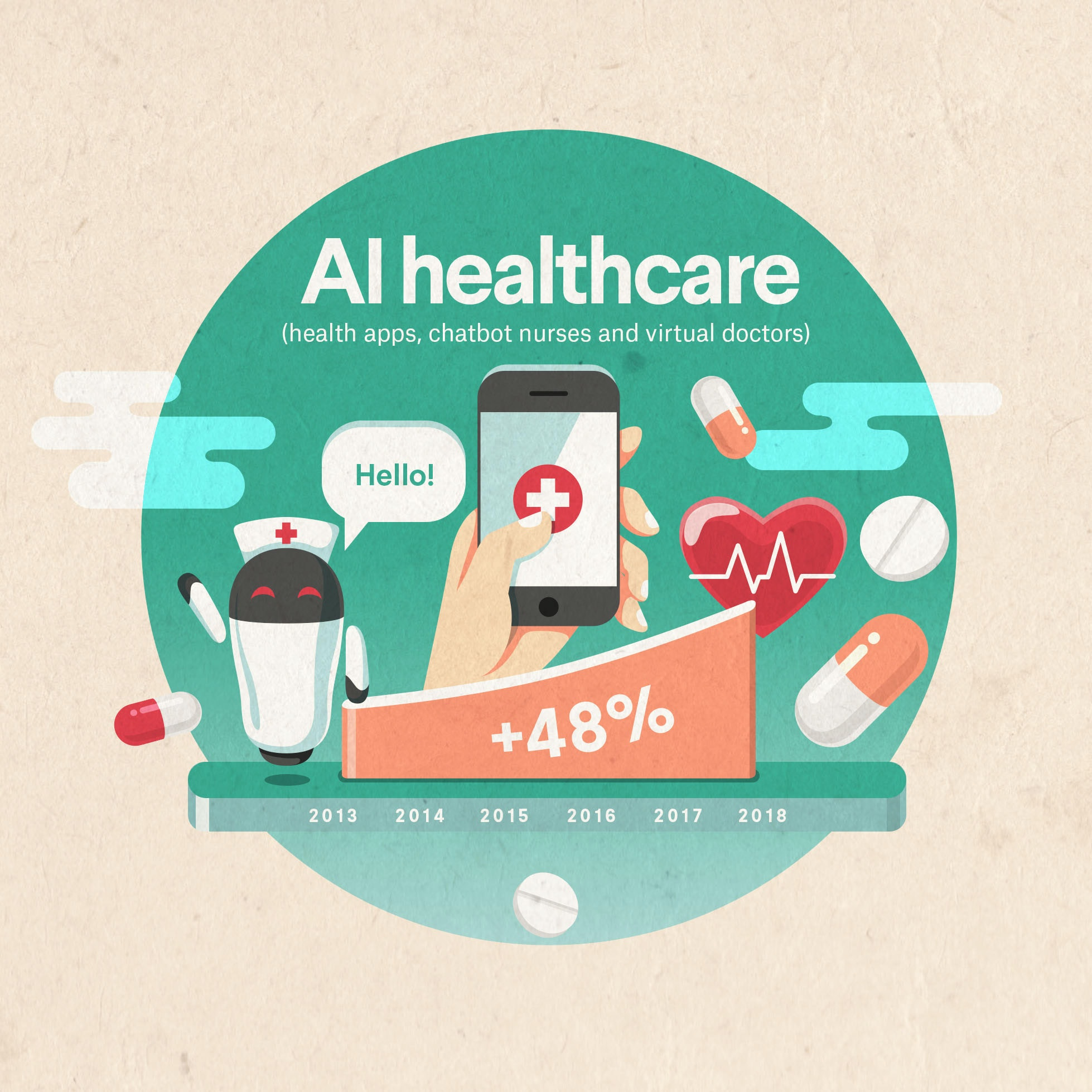 ai healthcare growth from 2013 to 2018 illustrated