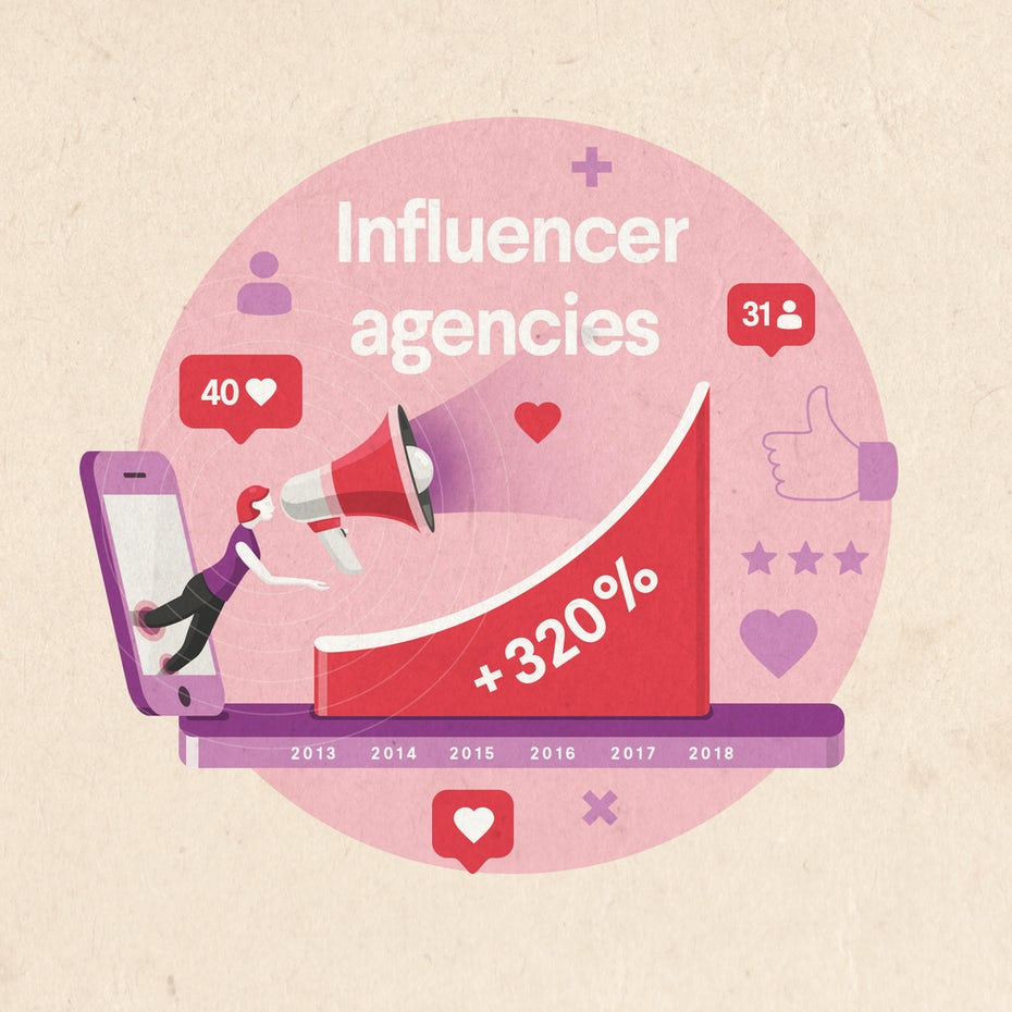 influencer agency industry growth from 2013 to 2018