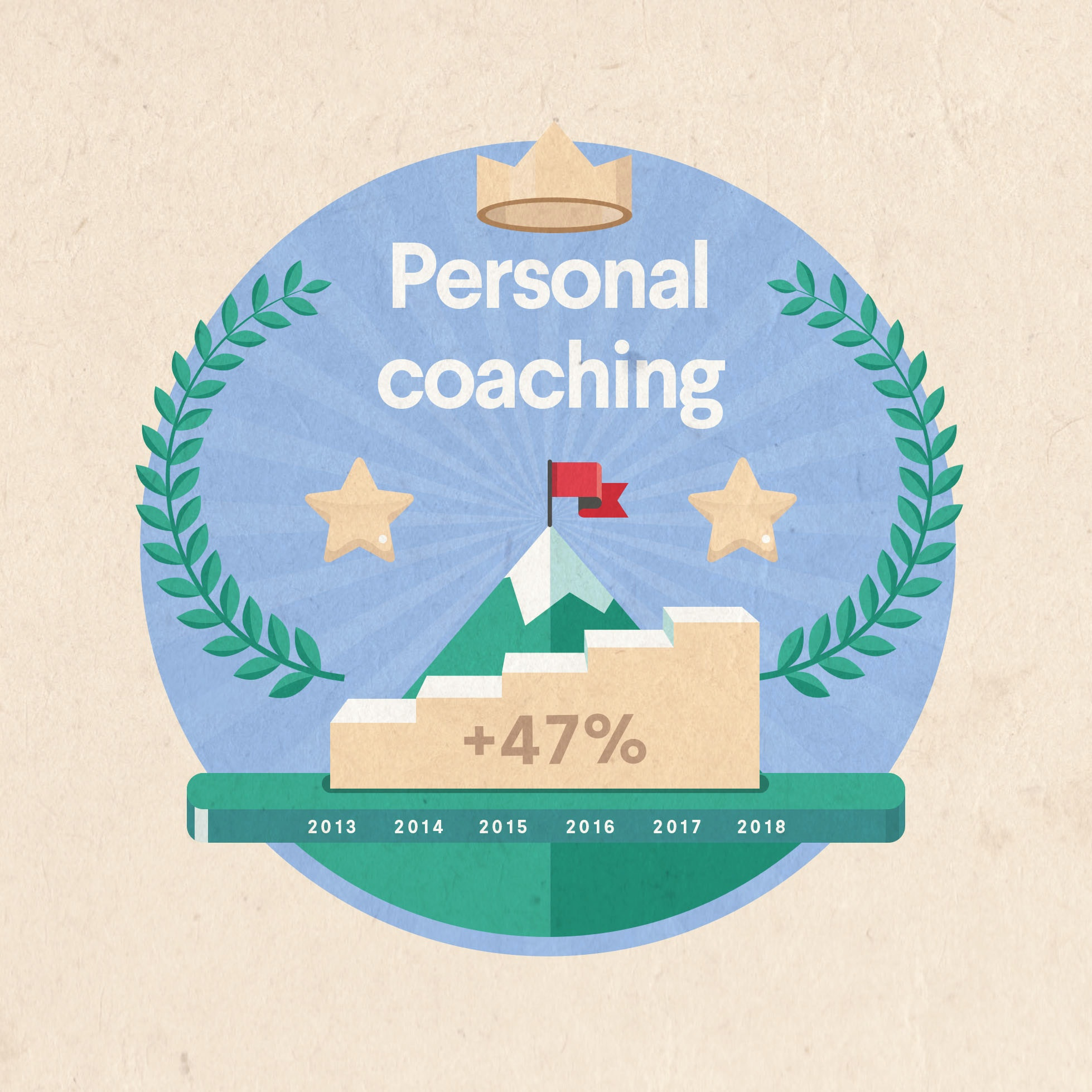 personal coaching industry growth from 2013 to 2018