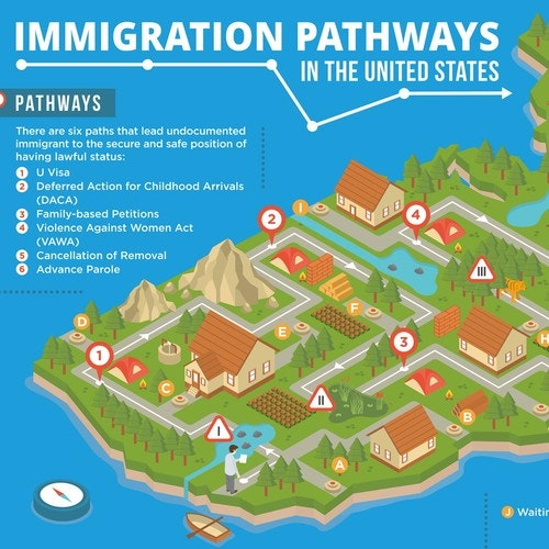 Isometric infographic showing paths of immigration