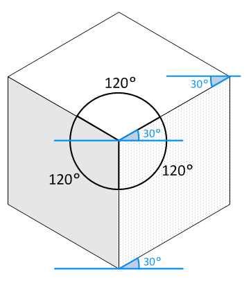 Isometric cube showing the 120º rule