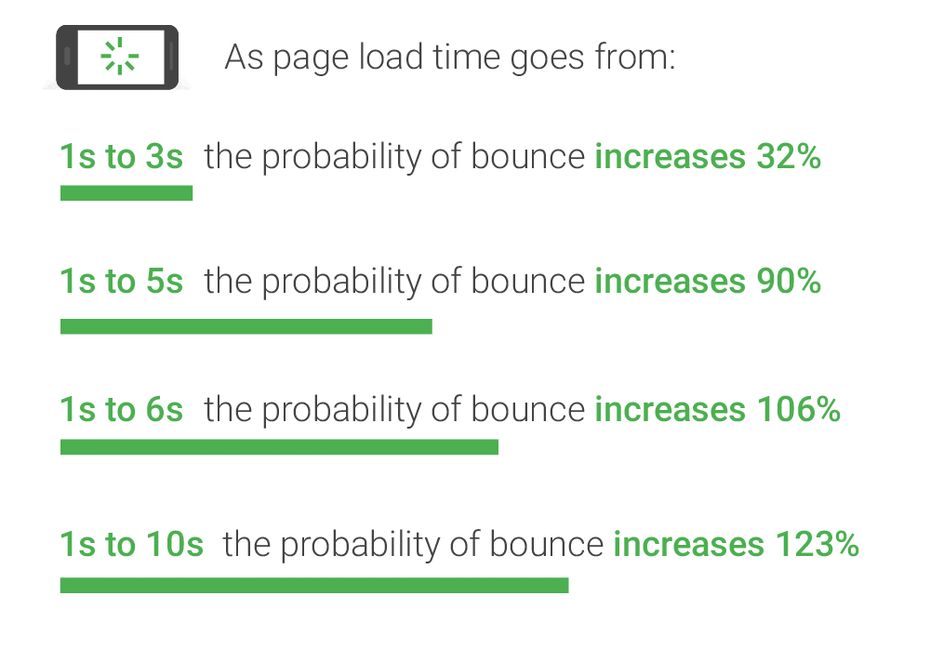 Page load statistics via Google
