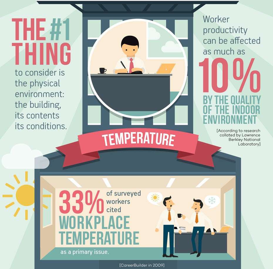 infographic on workplace productivity