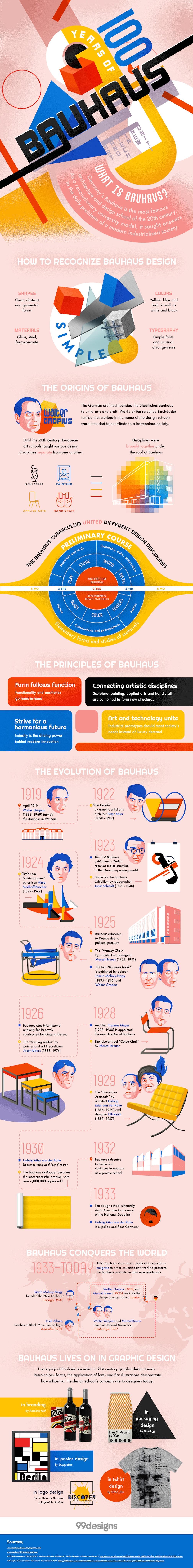 Bauhaus inforgraphic