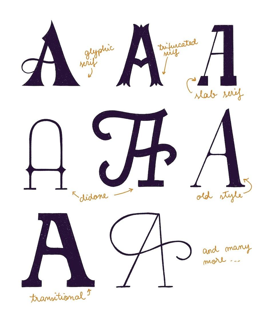 Ways to use serif