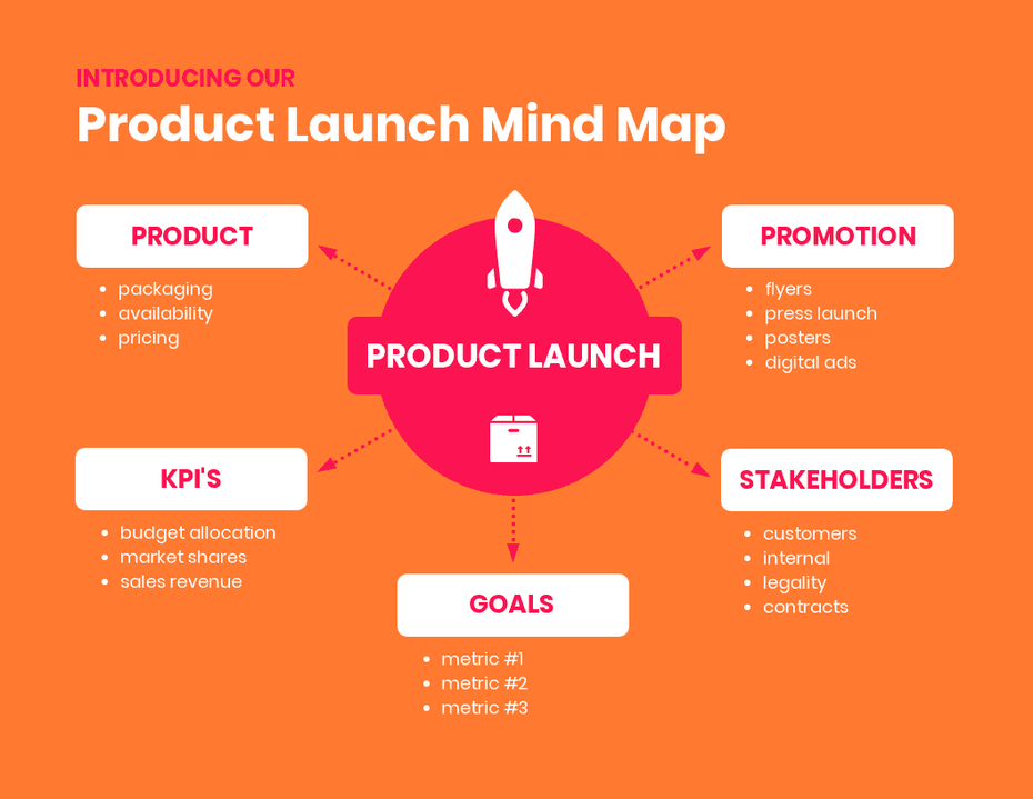 product launch mind map