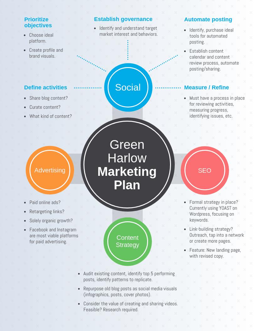 marketing plan mind map