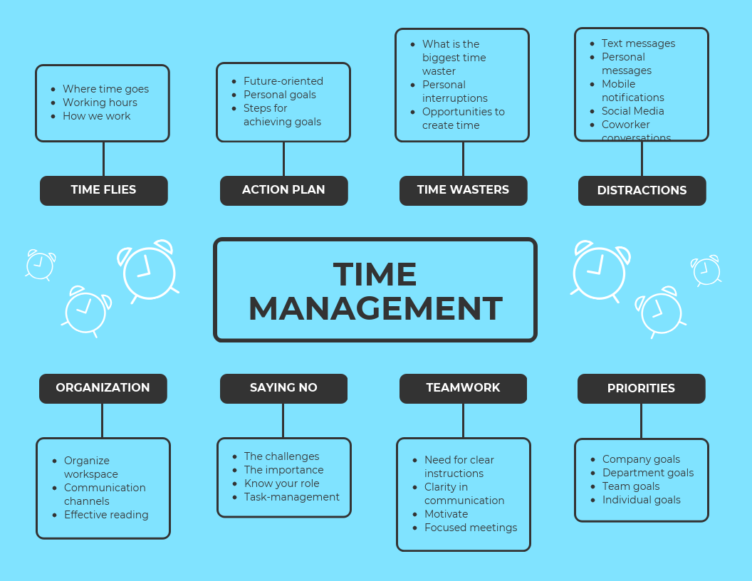 time management mind map