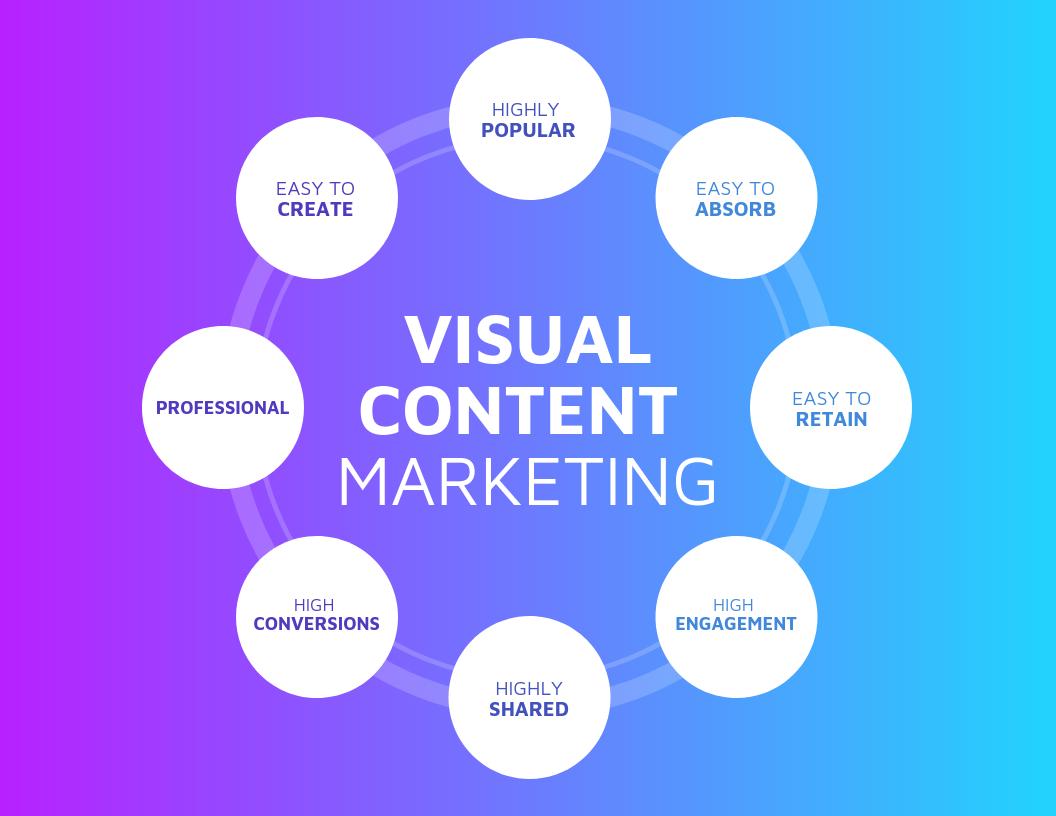 visual content marketing mind map