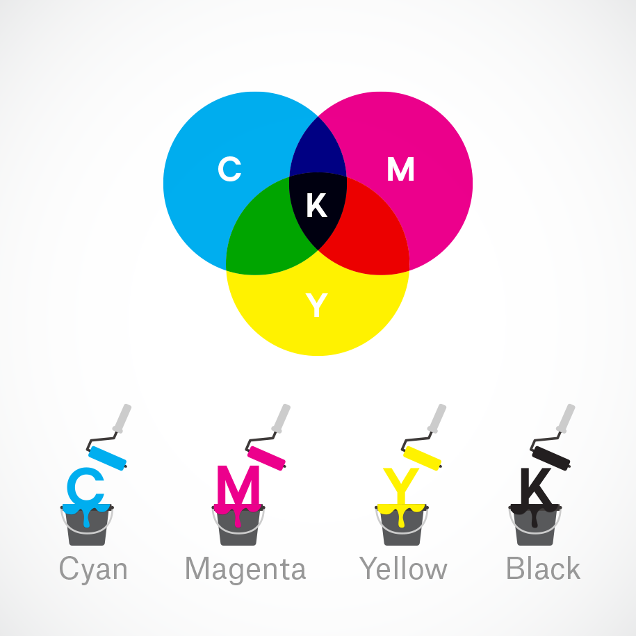 The CMYK and subtractive mixing color mode