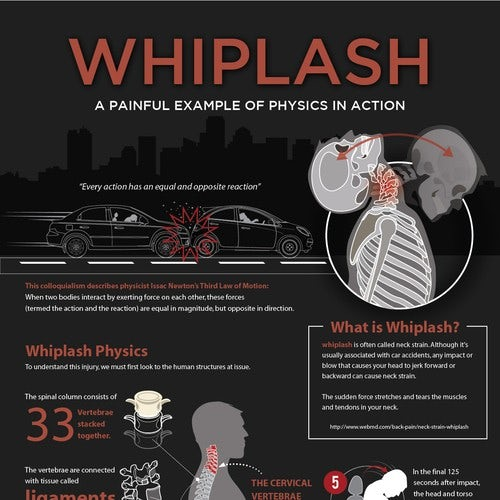 Whiplash infographic
