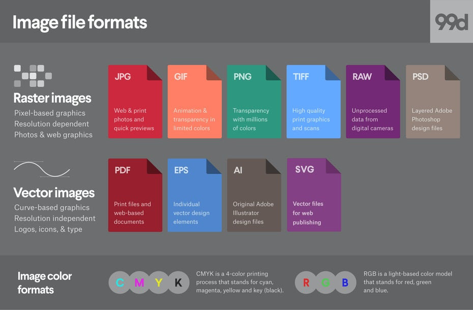 image file formats comparison graphic