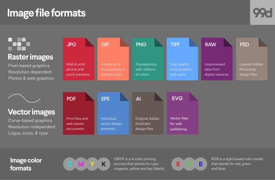 image file formats comparison graphic