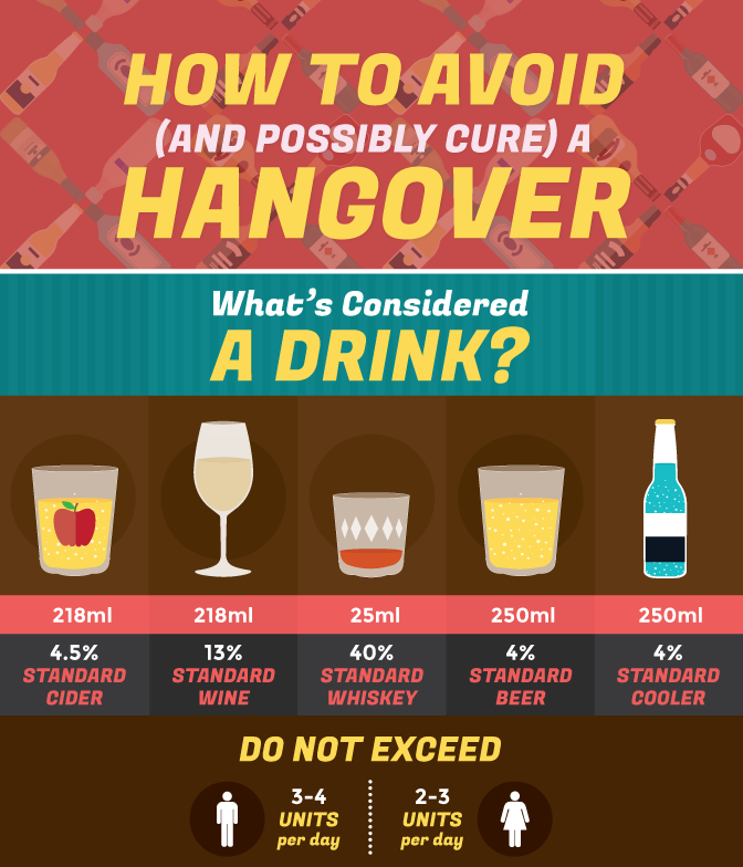 How to Avoid a Hangover by Fix
