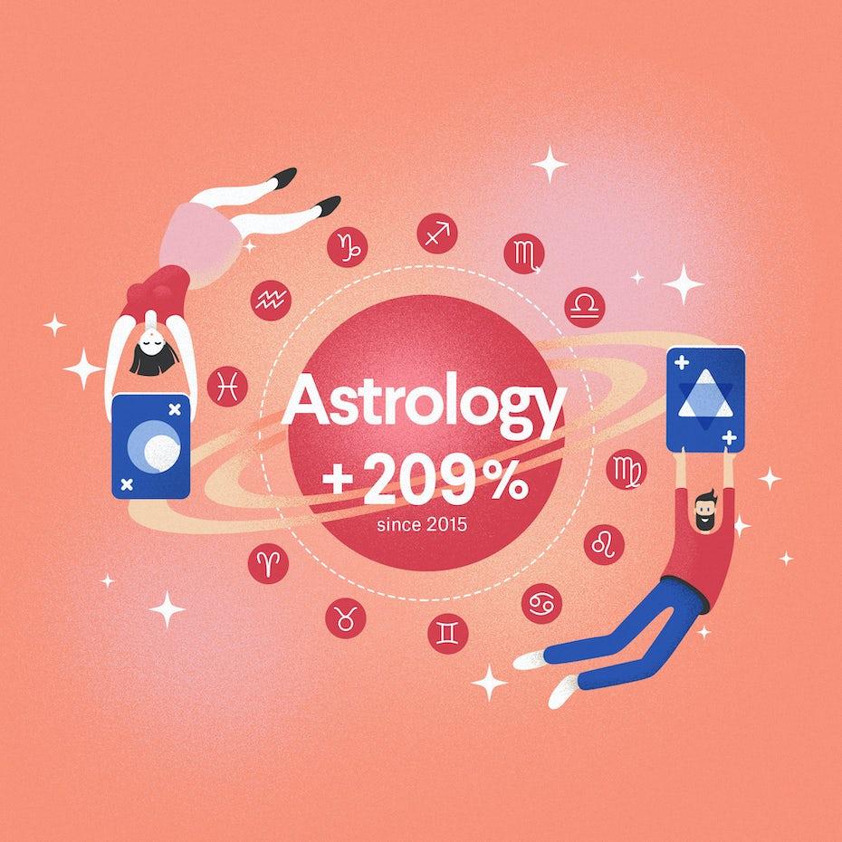 Emerging industry 2020: astrology infographic excerpt
