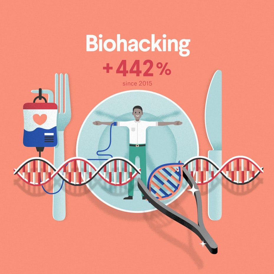 Emerging industry 2020: biohacking infographic excerpt