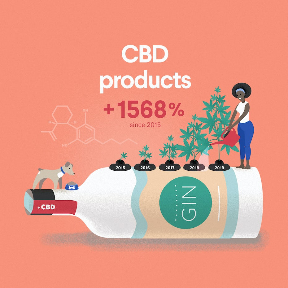 Emerging industry 2020: CBD products infographic excerpt