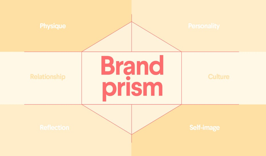 The Brand Identity Prism: what it is and how to use it