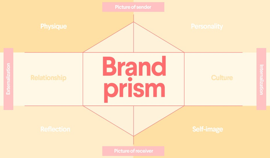 brand identity prism model with categories