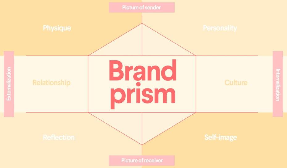 Diagram of Kapferer's brand identity prism