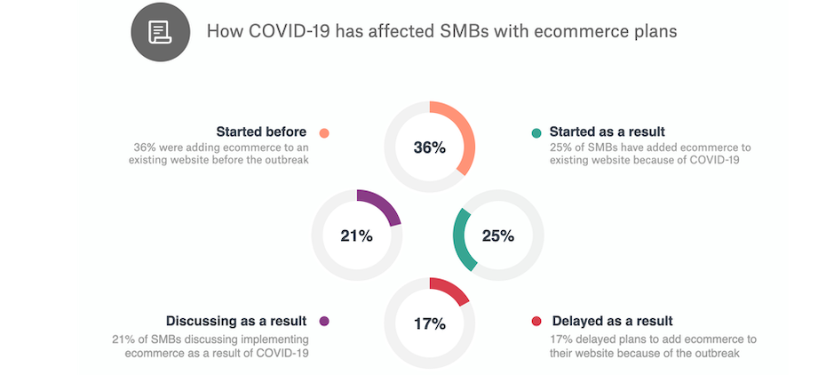 How covid pandemic affected smbs with ecommerce plans