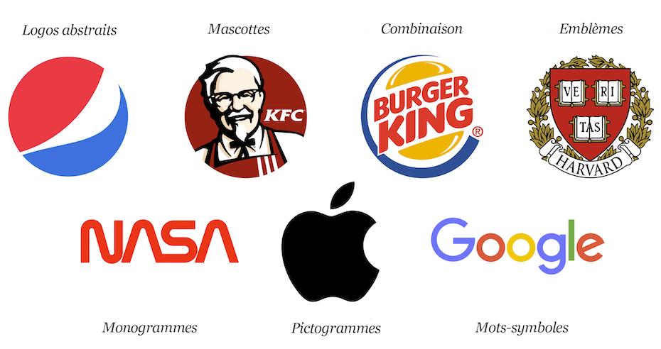 Les 7 différents types de logo