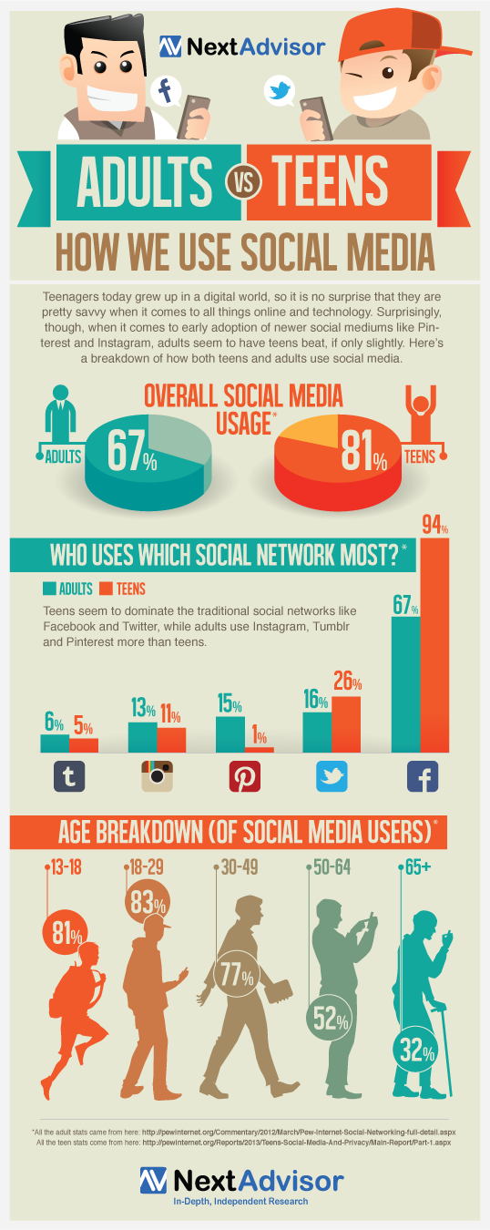 Infographic design showing age demographic statistics for social media use