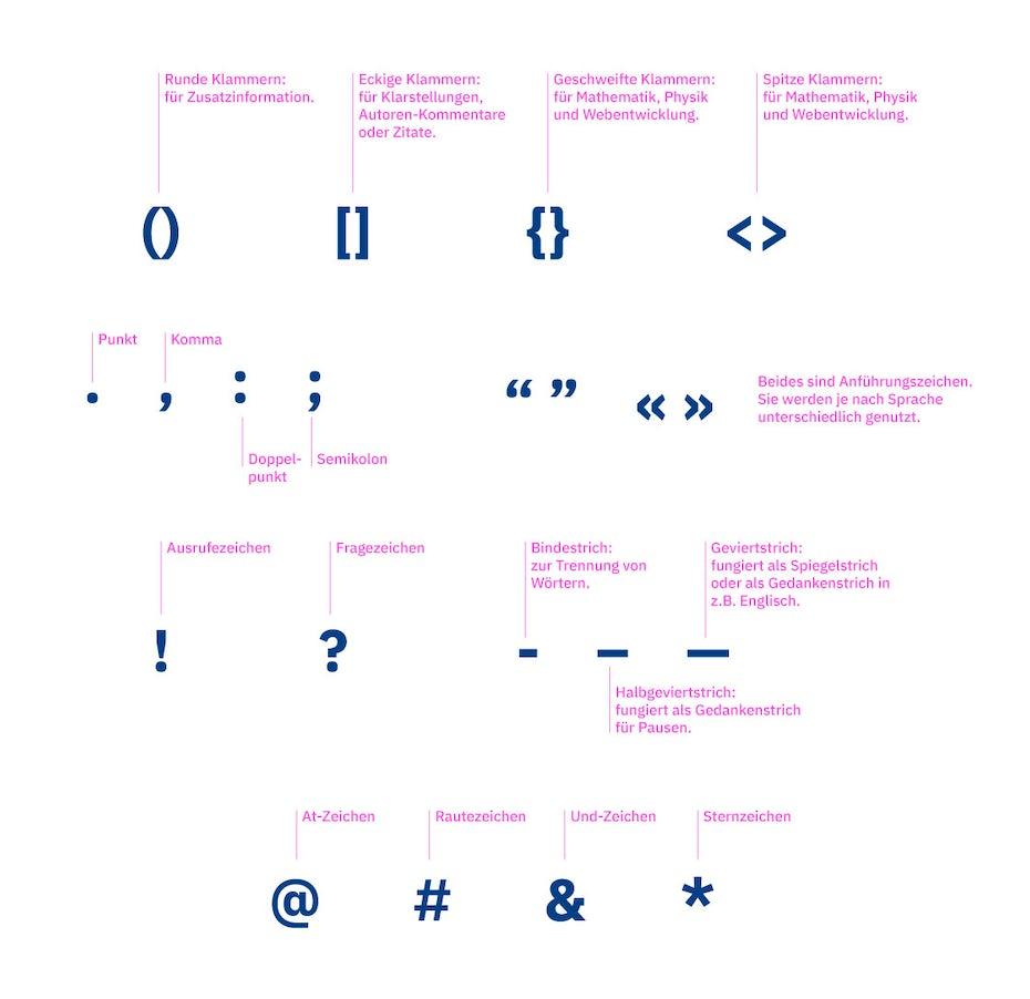 Anatomie der Satzzeichen