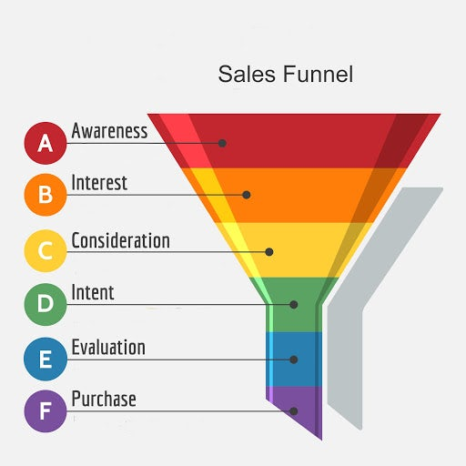 multi-colored illustration of a sales funnel