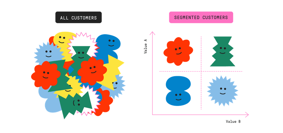 graphic explaining customer segmentation