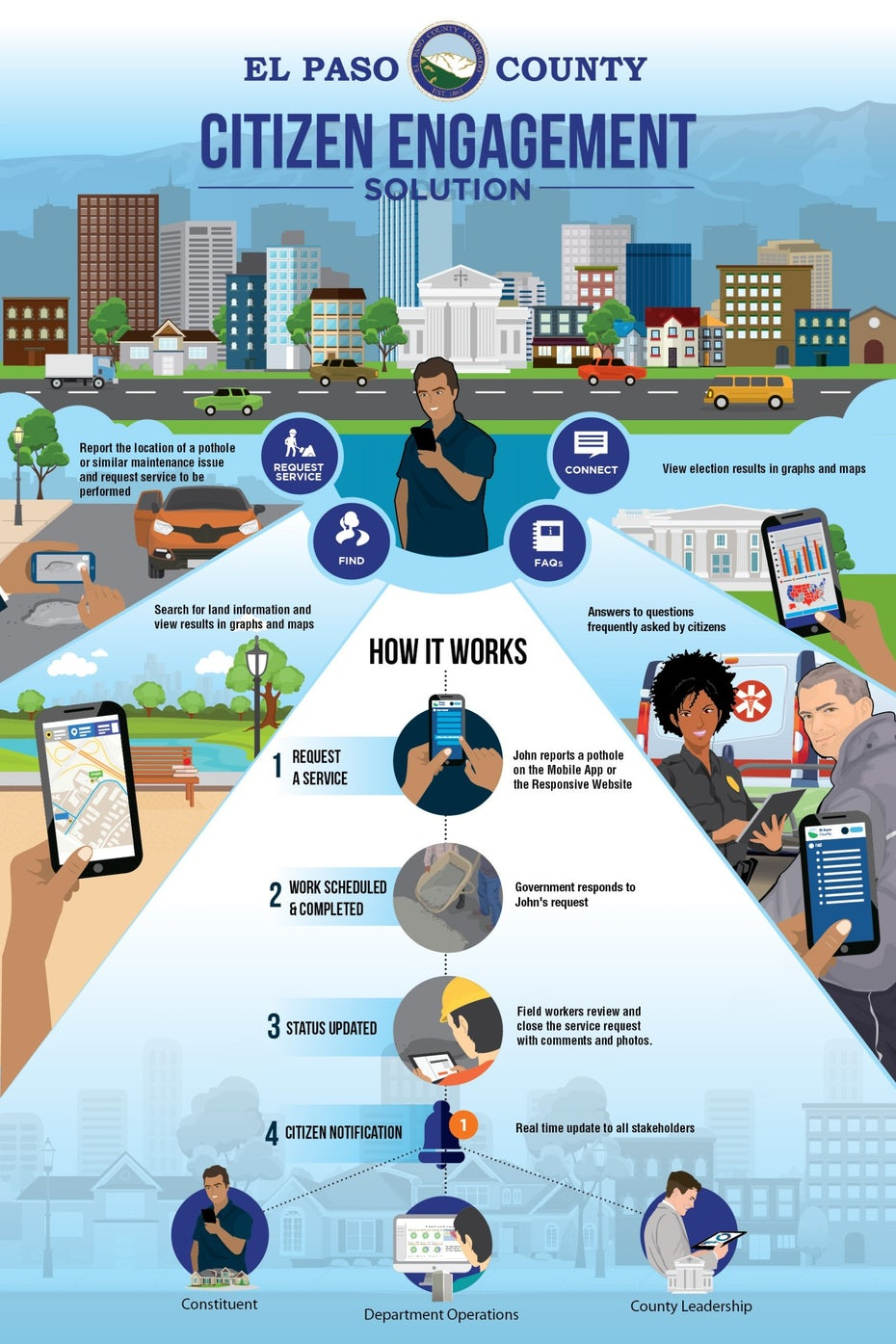 infographic showing how a citizen engagement system works