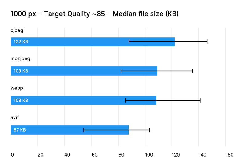 Chart comparing WebP image format quality to its competitors