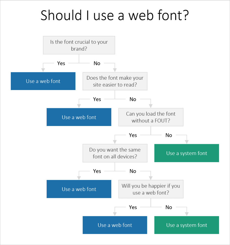 Flow chart explaining when to use web fonts and when to use web safe fonts