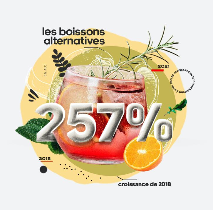 Les secteurs d'activité émergents de 2021 : les boissons offrant une alternative à l'alcool
