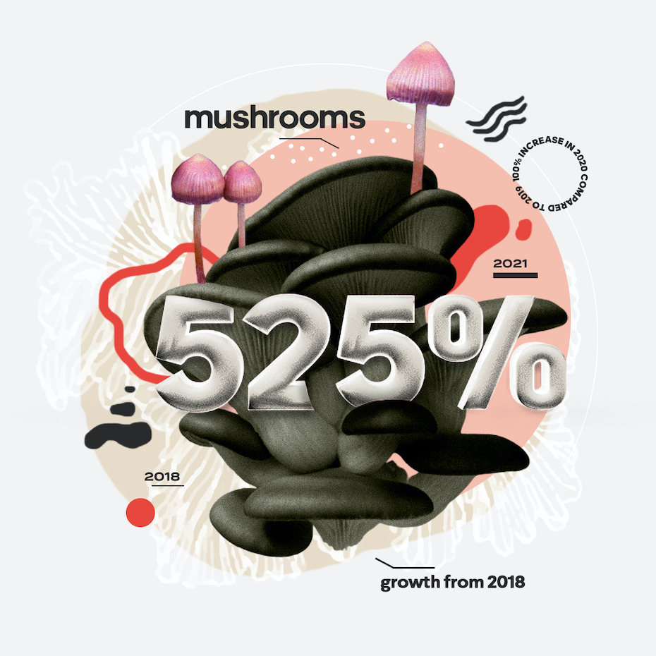 cutting edge industry 2021: mushroom products
