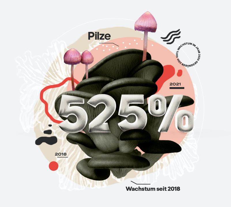 Aufstrebenede Branchen 2021: Pilzprodukte