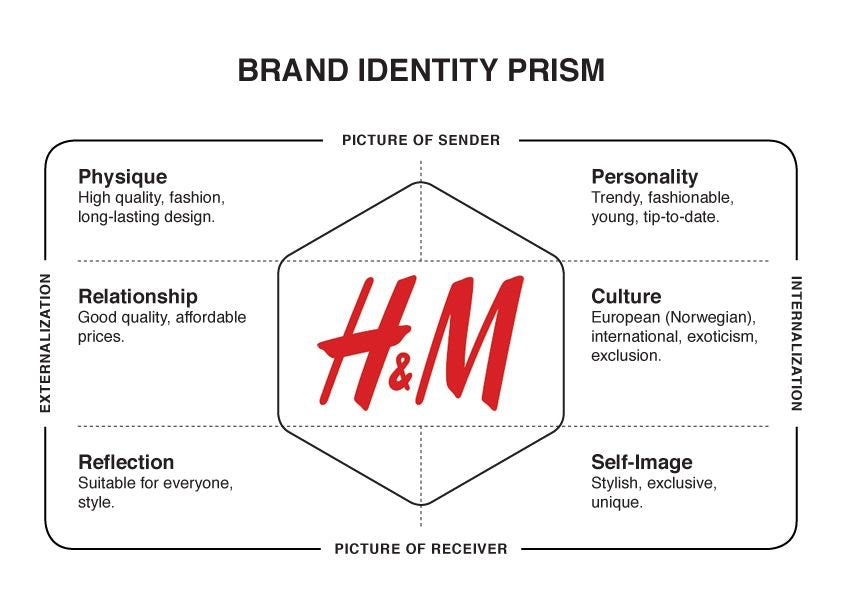 H&M logo surrounded by their brand characteristics