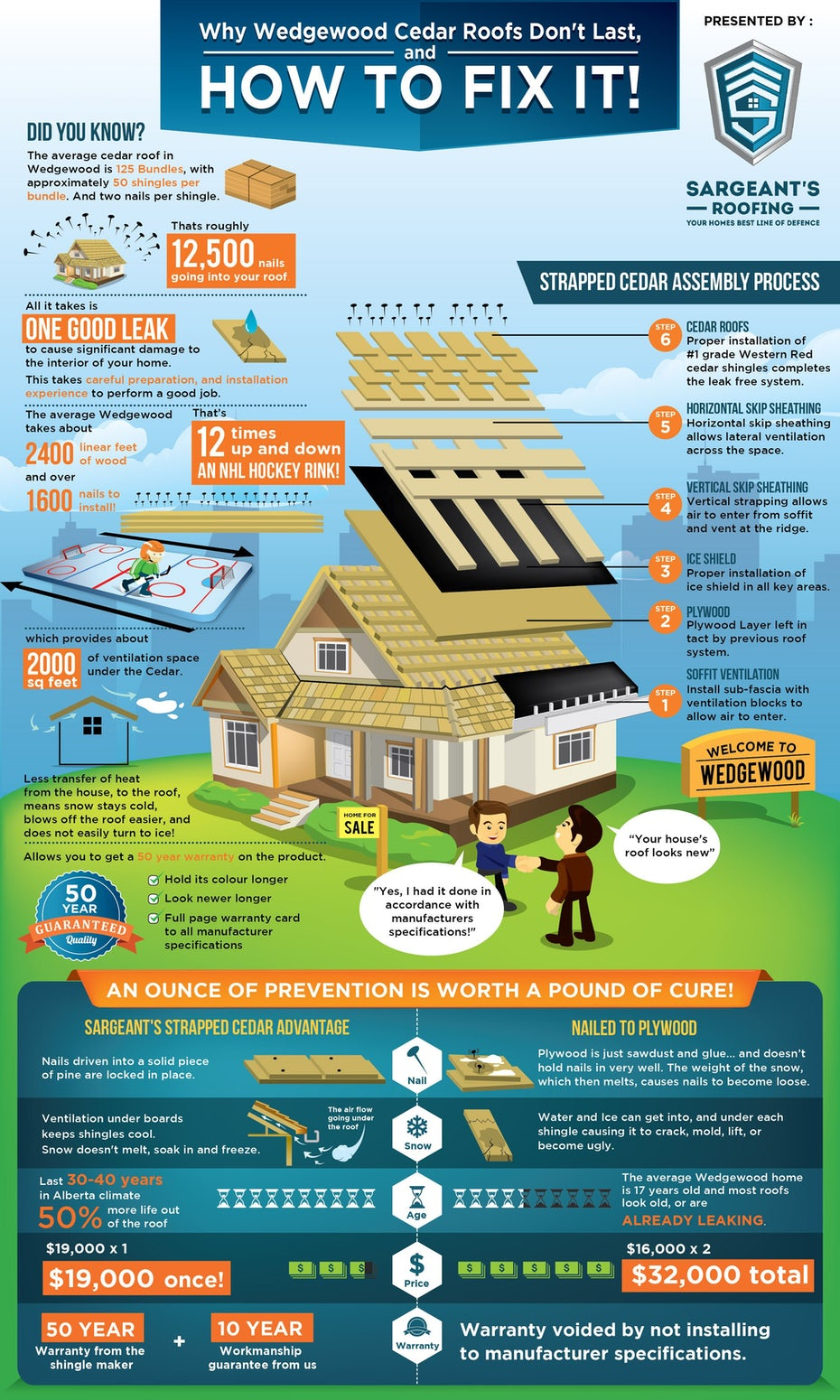 colorful illustration infographic of a house with lots of text pointing to different points on the illustration