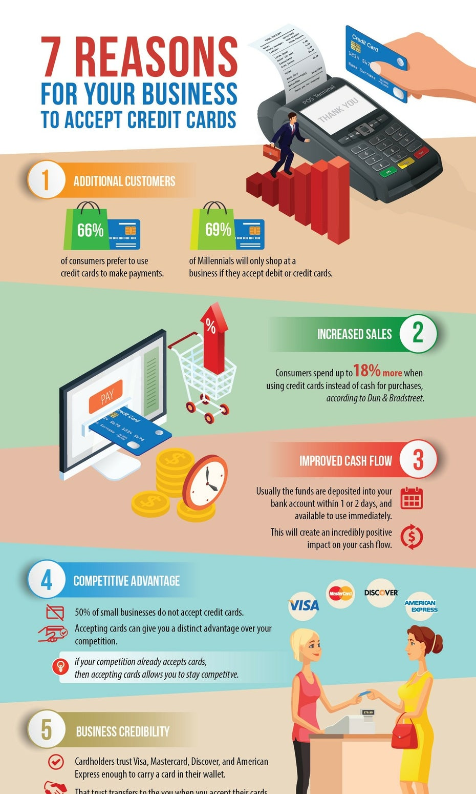 colorful infographic explaining why a company should accept credit cards