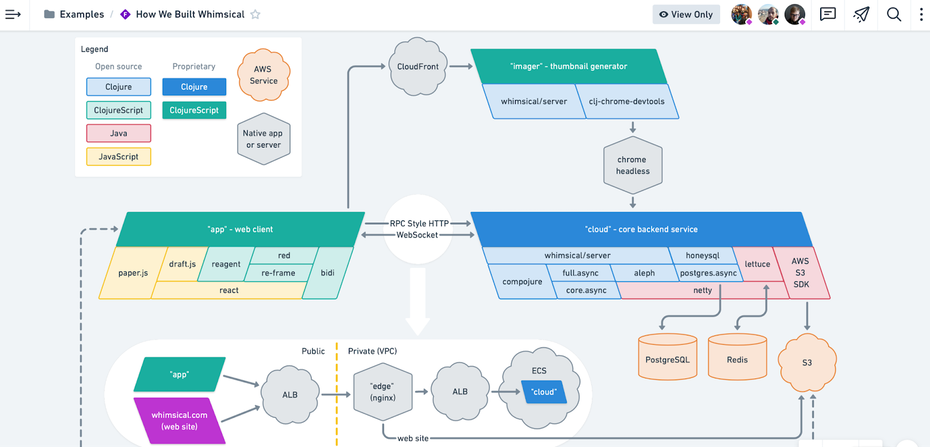 Whimsical sketching and user flow user interface