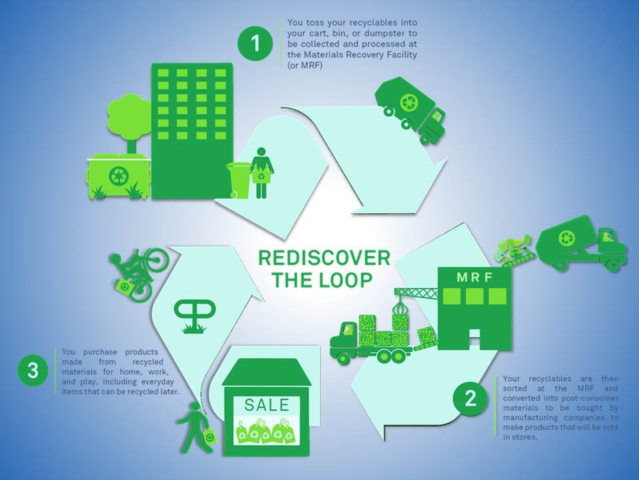infographic showing the recycling process