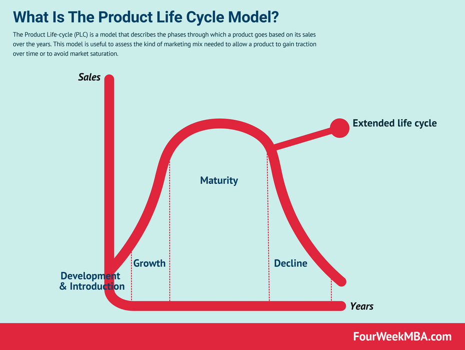 graph showing product life cycle