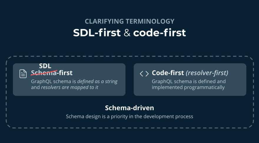 SDL-first, code-first and schema-driven development