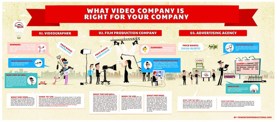 Infographic design about video production