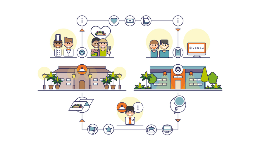 illustration of process from people to service