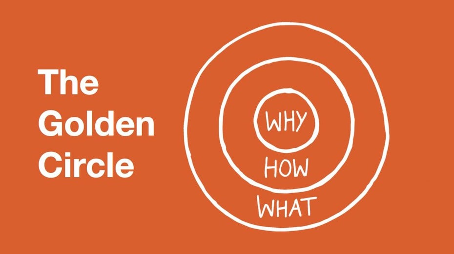 The Golden Circle Why How What Graphic by Simon Sinek
